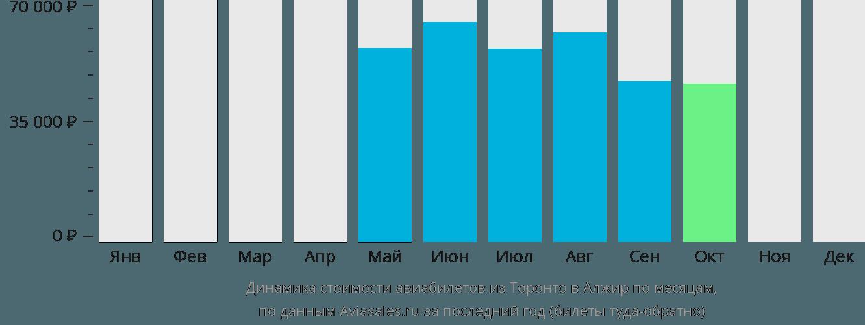 Динамика стоимости авиабилетов из Торонто в Алжир по месяцам