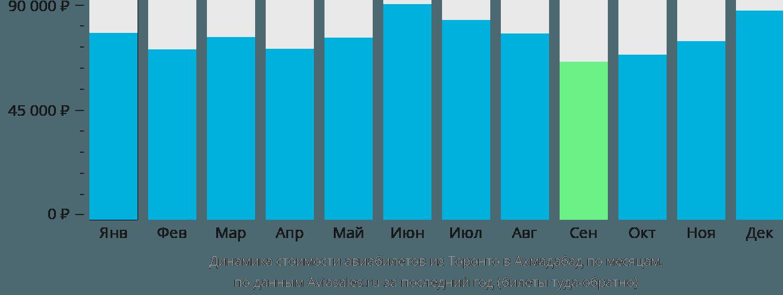 Динамика стоимости авиабилетов из Торонто в Ахмадабад по месяцам