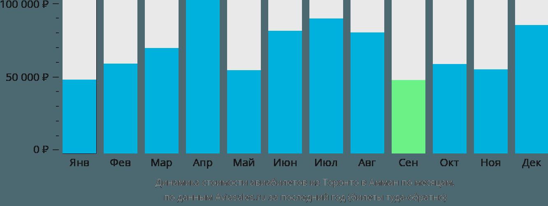 Динамика стоимости авиабилетов из Торонто в Амман по месяцам