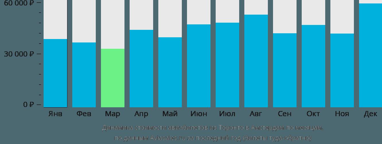 Динамика стоимости авиабилетов из Торонто в Амстердам по месяцам