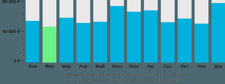 Динамика стоимости авиабилетов из Торонто в Афины по месяцам