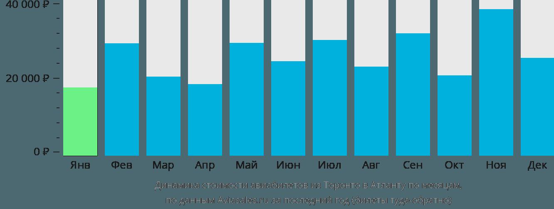Динамика стоимости авиабилетов из Торонто в Атланту по месяцам