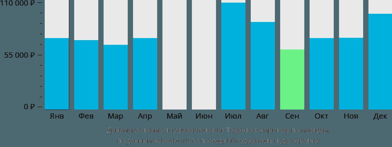 Динамика стоимости авиабилетов из Торонто в Амритсар по месяцам