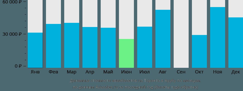 Динамика стоимости авиабилетов из Торонто в Арубу по месяцам
