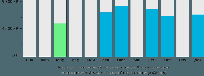 Динамика стоимости авиабилетов из Торонто в Манаму по месяцам