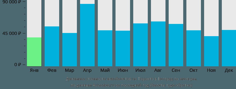 Динамика стоимости авиабилетов из Торонто в Белград по месяцам