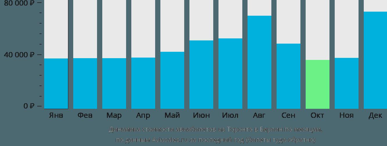 Динамика стоимости авиабилетов из Торонто в Берлин по месяцам