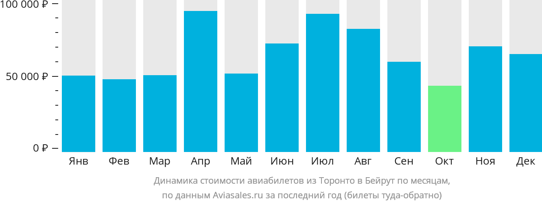Динамика стоимости авиабилетов из Торонто в Бейрут по месяцам