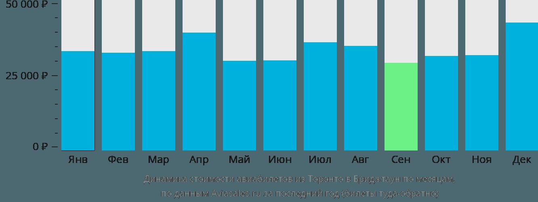 Динамика стоимости авиабилетов из Торонто в Бриджтаун по месяцам