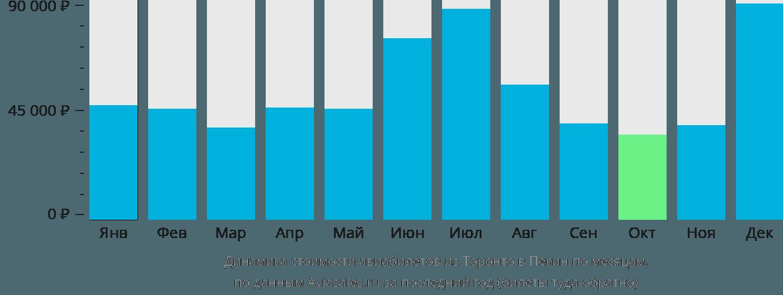 Динамика стоимости авиабилетов из Торонто в Пекин по месяцам