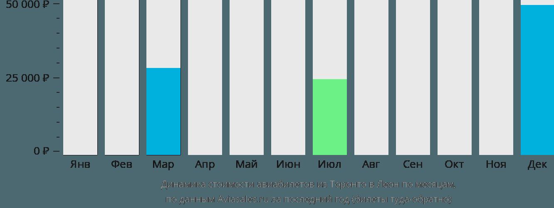 Динамика стоимости авиабилетов из Торонто в Леон по месяцам