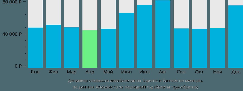 Динамика стоимости авиабилетов из Торонто в Бангкок по месяцам