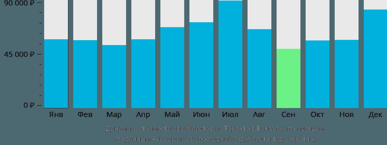 Динамика стоимости авиабилетов из Торонто в Бангалор по месяцам