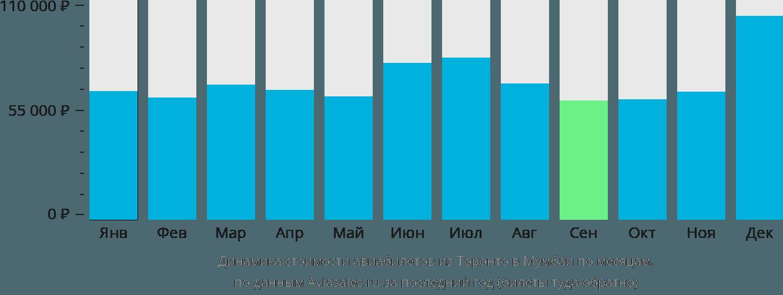 Динамика стоимости авиабилетов из Торонто в Мумбаи по месяцам