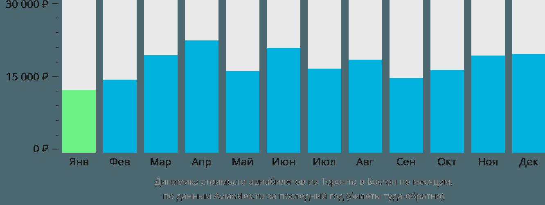 Динамика стоимости авиабилетов из Торонто в Бостон по месяцам