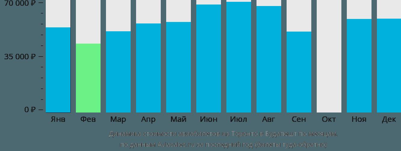 Динамика стоимости авиабилетов из Торонто в Будапешт по месяцам