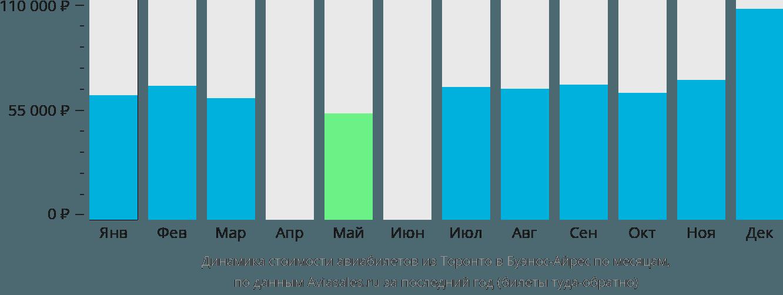 Динамика стоимости авиабилетов из Торонто в Буэнос-Айрес по месяцам
