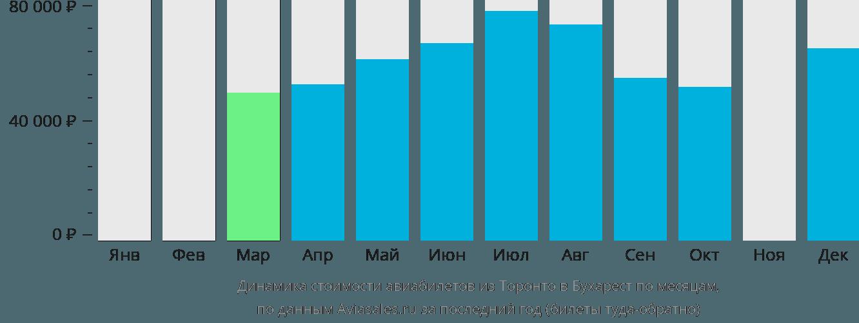 Динамика стоимости авиабилетов из Торонто в Бухарест по месяцам