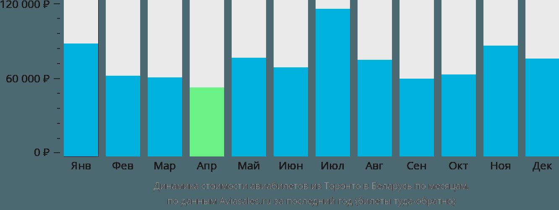 Динамика стоимости авиабилетов из Торонто в Беларусь по месяцам