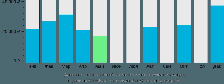 Динамика стоимости авиабилетов из Торонто в Белиз по месяцам