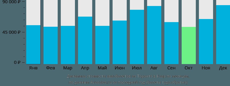 Динамика стоимости авиабилетов из Торонто в Каир по месяцам