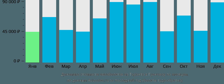 Динамика стоимости авиабилетов из Торонто в Гуанчжоу по месяцам
