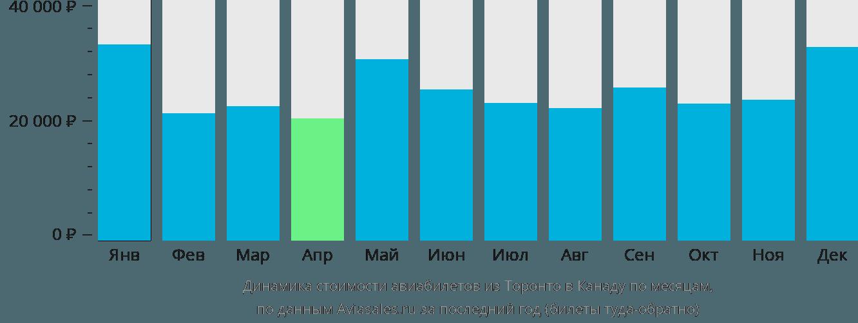 Динамика стоимости авиабилетов из Торонто в Канаду по месяцам