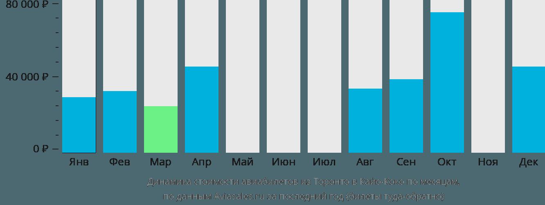 Динамика стоимости авиабилетов из Торонто в Кайо-Коко по месяцам