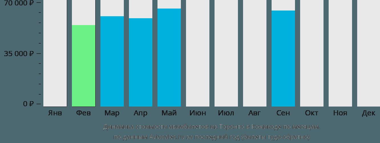Динамика стоимости авиабилетов из Торонто в Кожикоде по месяцам