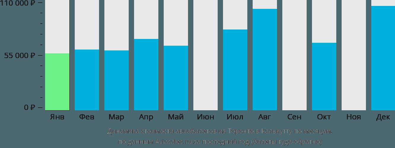 Динамика стоимости авиабилетов из Торонто в Калькутту по месяцам