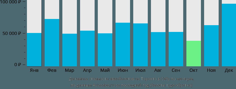 Динамика стоимости авиабилетов из Торонто в Себу по месяцам