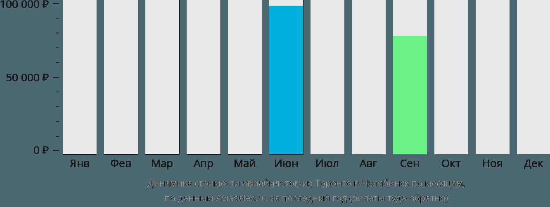 Динамика стоимости авиабилетов из Торонто в Челябинск по месяцам
