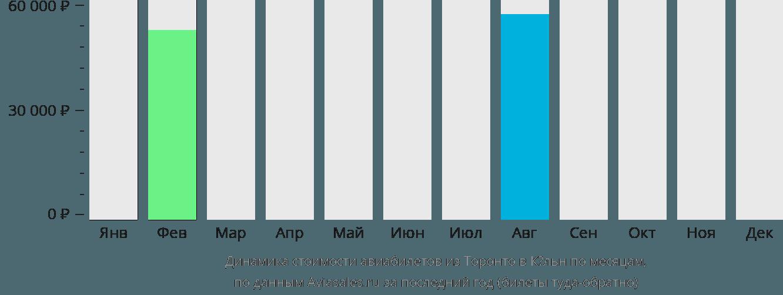 Динамика стоимости авиабилетов из Торонто в Кёльн по месяцам