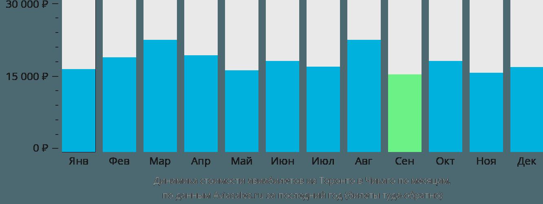 Динамика стоимости авиабилетов из Торонто в Чикаго по месяцам