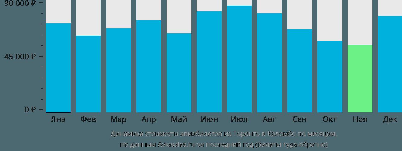 Динамика стоимости авиабилетов из Торонто в Коломбо по месяцам