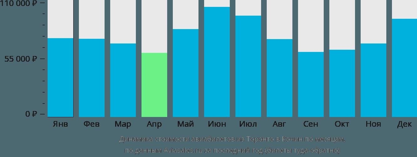 Динамика стоимости авиабилетов из Торонто в Кочин по месяцам