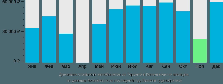 Динамика стоимости авиабилетов из Торонто в Копенгаген по месяцам