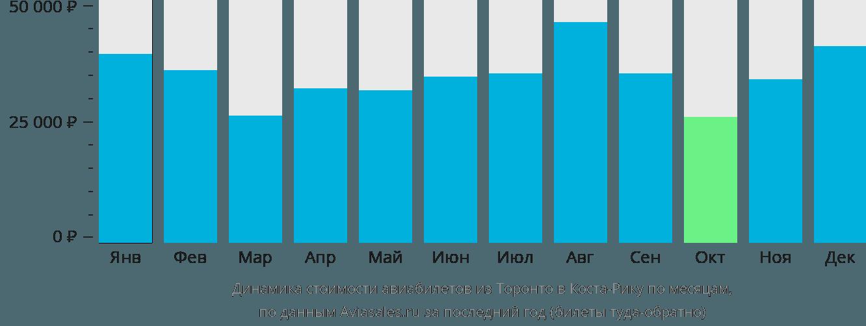 Динамика стоимости авиабилетов из Торонто в Косту-Рику по месяцам