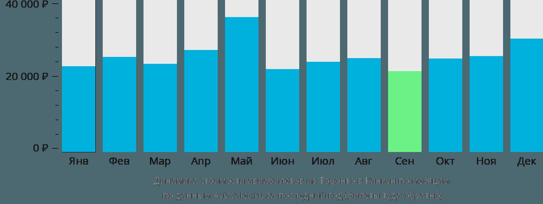 Динамика стоимости авиабилетов из Торонто в Канкун по месяцам