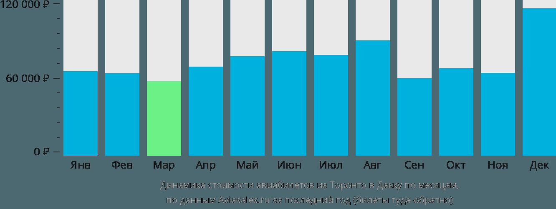 Динамика стоимости авиабилетов из Торонто в Дакку по месяцам