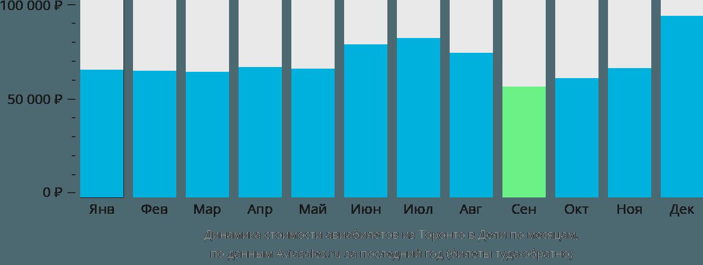 Динамика стоимости авиабилетов из Торонто в Дели по месяцам