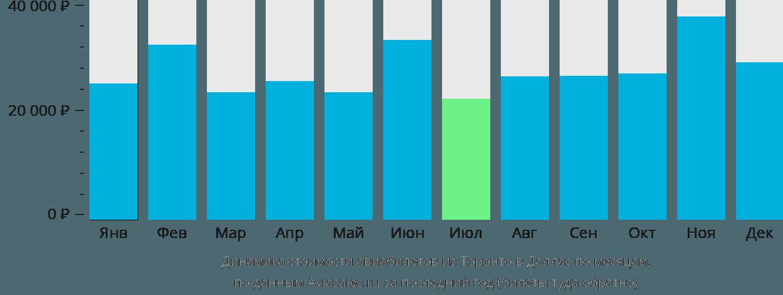 Динамика стоимости авиабилетов из Торонто в Даллас по месяцам