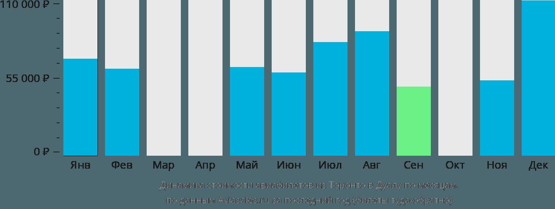 Динамика стоимости авиабилетов из Торонто в Дуалу по месяцам