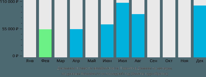 Динамика стоимости авиабилетов из Торонто в Даммам по месяцам