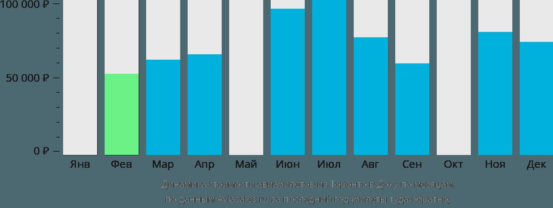 Динамика стоимости авиабилетов из Торонто в Доху по месяцам