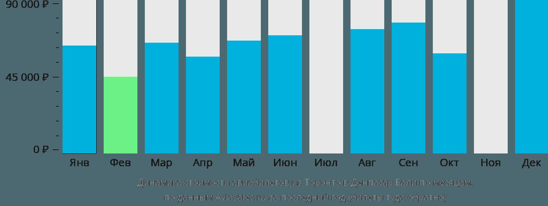 Динамика стоимости авиабилетов из Торонто в Денпасар Бали по месяцам