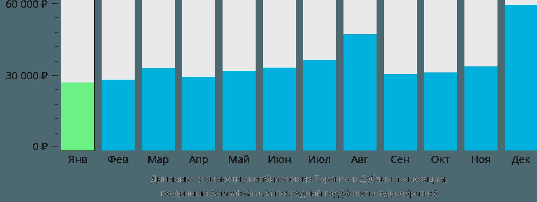 Динамика стоимости авиабилетов из Торонто в Дублин по месяцам