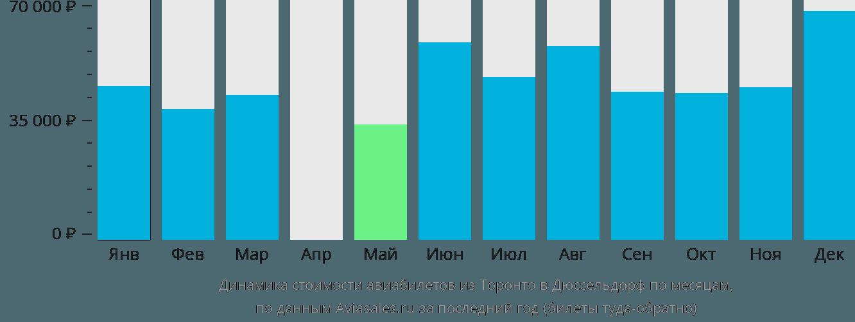 Динамика стоимости авиабилетов из Торонто в Дюссельдорф по месяцам