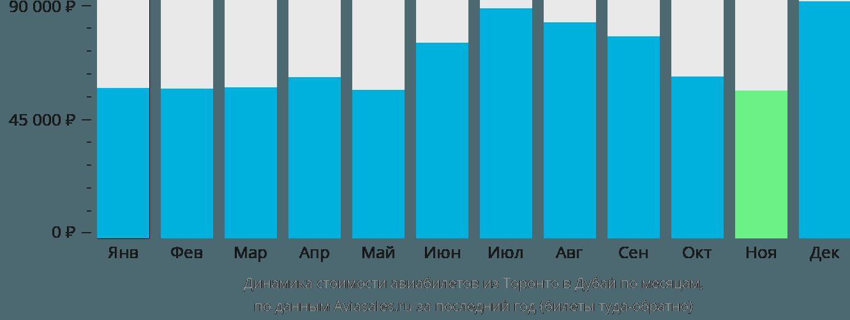 Динамика стоимости авиабилетов из Торонто в Дубай по месяцам