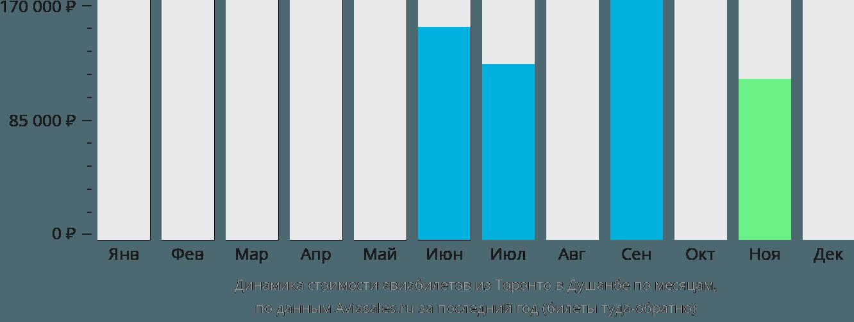 Динамика стоимости авиабилетов из Торонто в Душанбе по месяцам